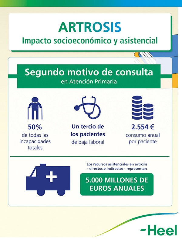 Impacto socioeconómico de la artrosisi - HeelEspaña