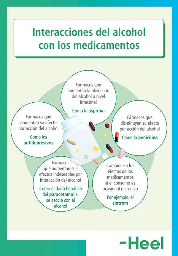 Qué ocurre al mezclar alcohol y medicamentos - HeelEspaña