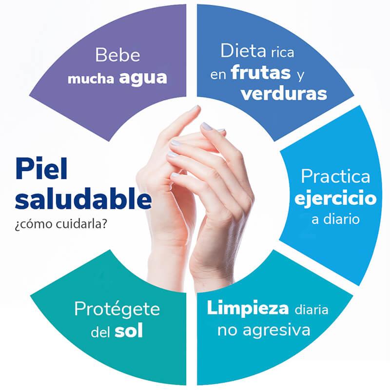Cómo evitar la sequedad de las manos: cuidado piel saludable heelespana - HeelEspaña
