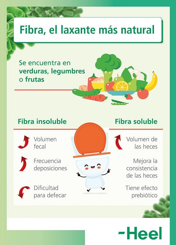 Soluciona el estreñimiento con fibra - HeelProbiotics - HeelEspaña