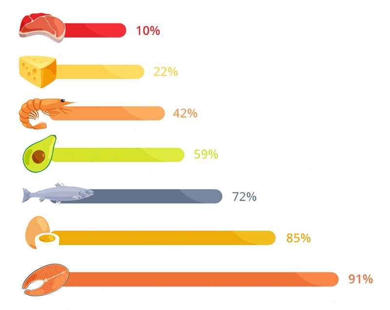 La importancia de la vitamina B12 en veganos: alimentos vitamina b12 - HeelEspaña