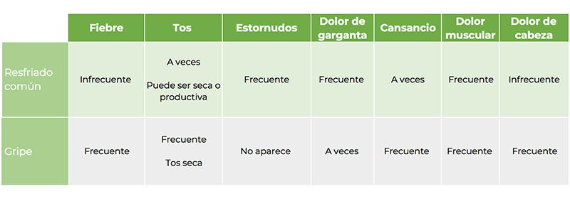 Diferencias entre gripe y resfriado: tabla diferencias gripe resfriado - HeelEspaña