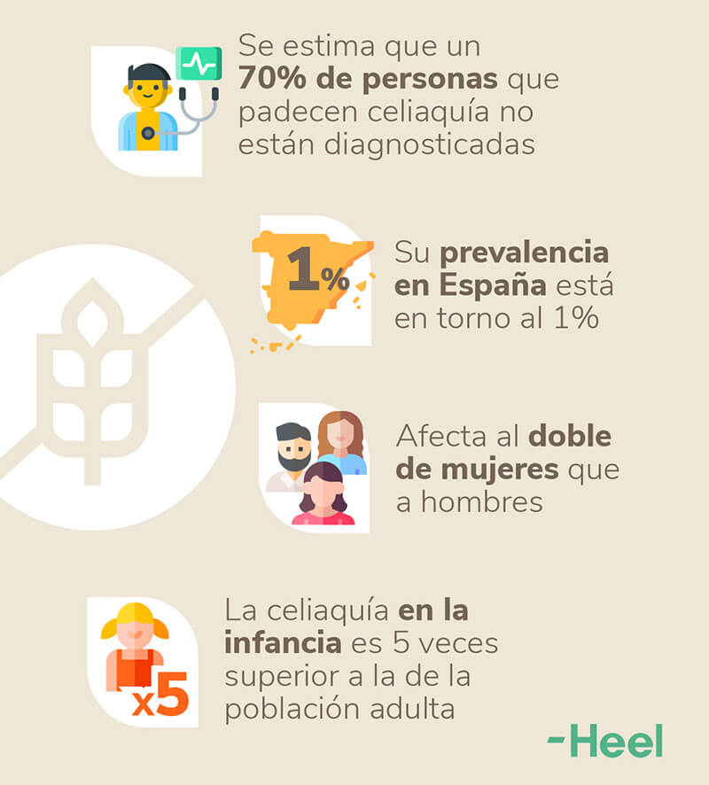 Alimentos prohibidos para celíacos, qué comer y qué no: datos celiaquia - HeelEspaña