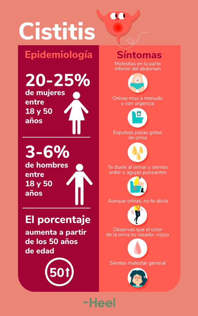 Cistitis epidemiología y síntomas: Picores en tu zona íntima