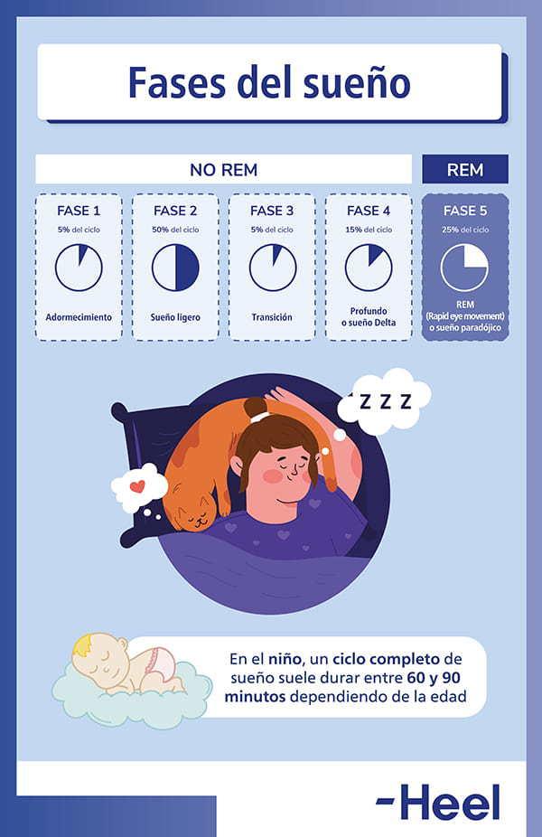 Evidencia de la melatonina en niños
